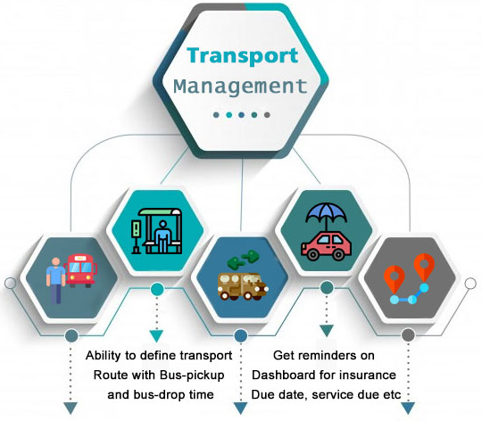 Transport Management Software Systems - Pschool
